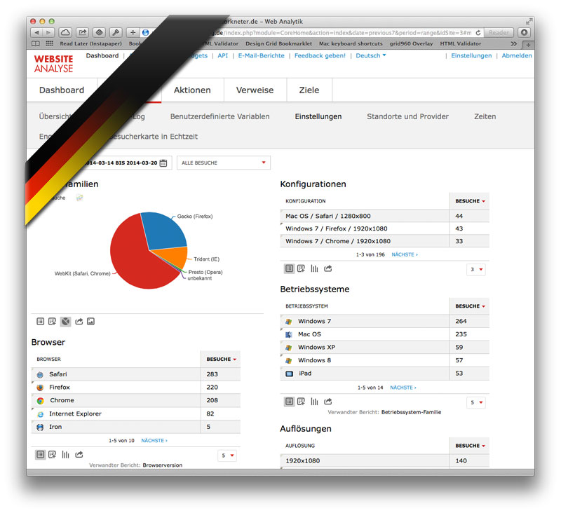 Das Aus für die Website-Analyse in Deutschland? (Screenshot Open-Source Websiteanalyse-Software PIWIK, Bild retuschiert/ modifiziert)